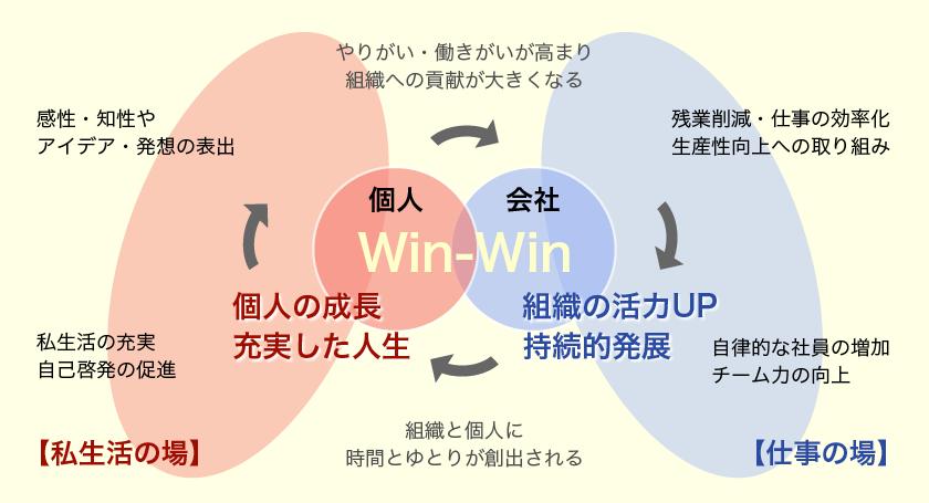 社員と組織のwin-winをもたらす働き方改革