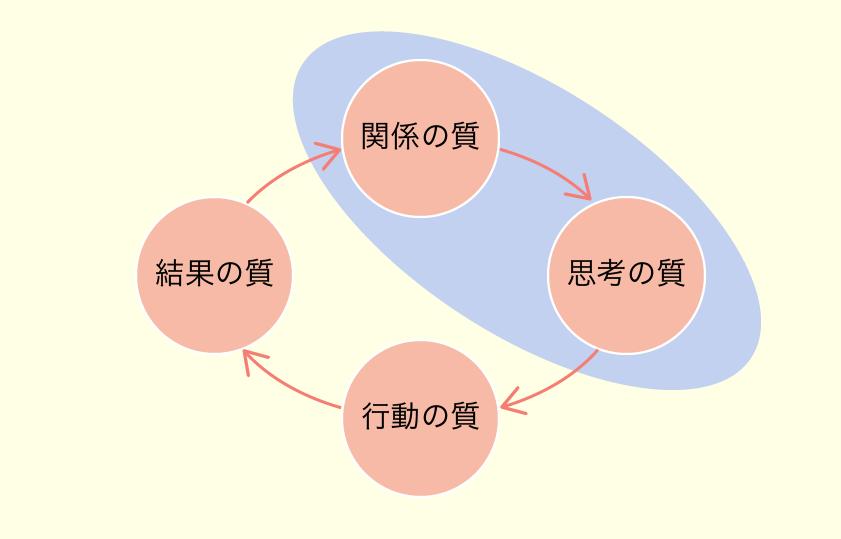 ダニエル・キムの成功の循環の図