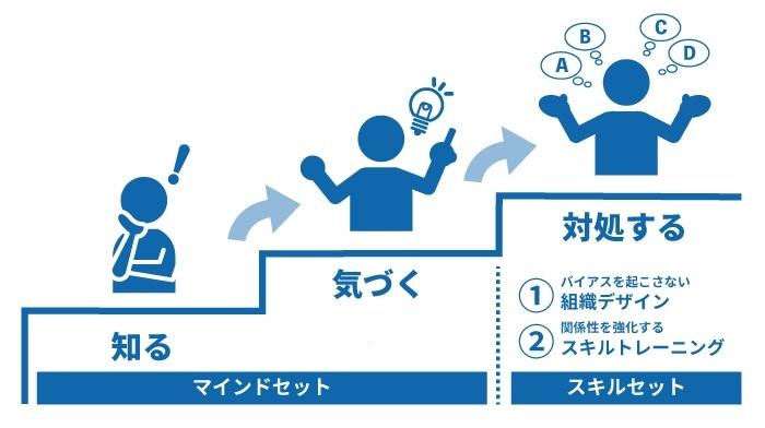 アンコンシャス・バイアスに対処する3つのステップ